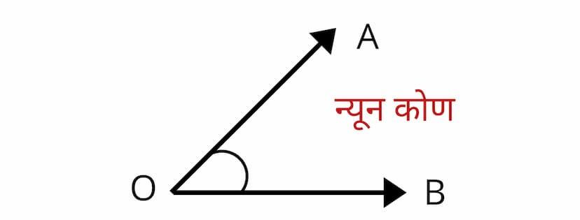 न्यून कोण (Actuse Angle)